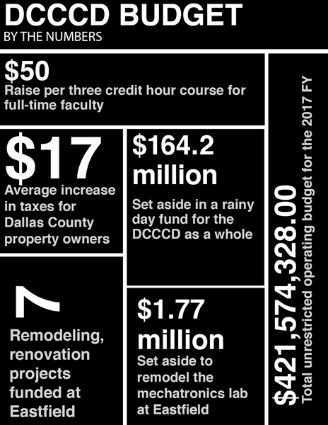 Source: DCCCD Budget Book Graphic by James Hartley/The Et Cetera