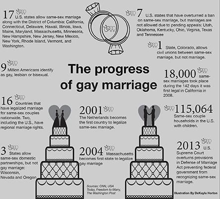 Texas gay rights debate intensifies