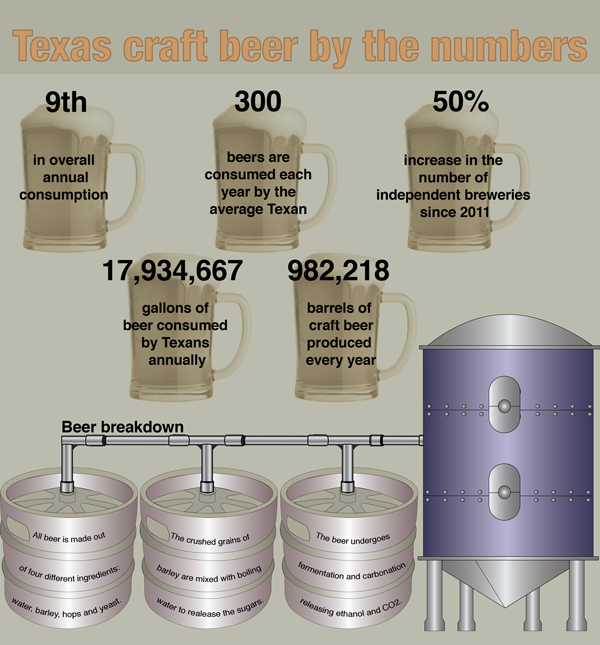 Sources: Brewers Association, Beer Institute Illustration by Eduardo Ortega. Design by Andrea Carrizales