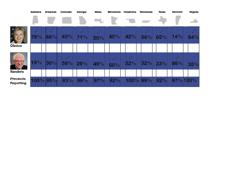 dem results 106