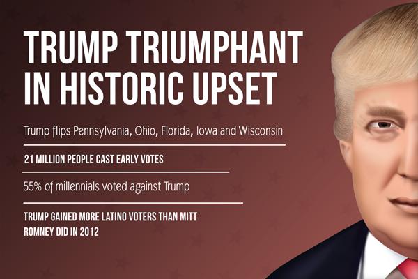 Trump Triumphant in Historic Upset
