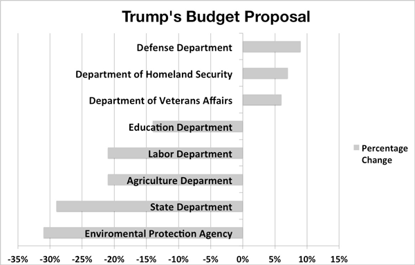 SOURCE: U.S. OFFICE OF BUDGET AND MANAGEMENT               ILLUSTRATION BY DAVID SILVA