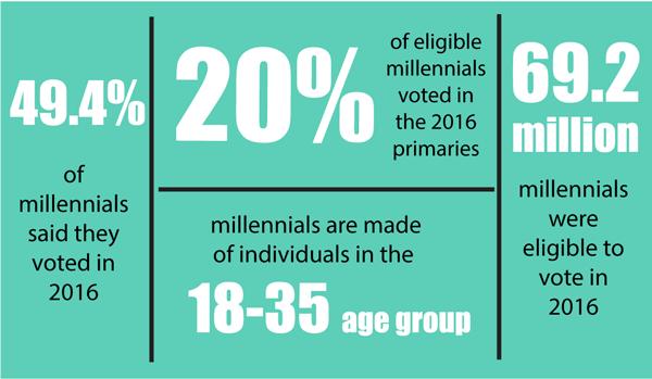 Millennial political participation increasing