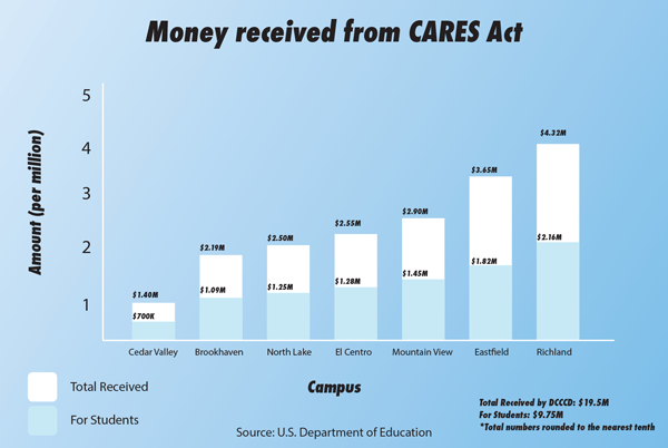 CARES Act money now available for students